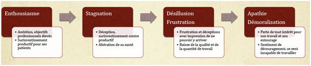 Schéma des quatre phases